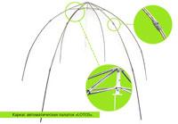 Преимущества быстросборного каркаса зимних палаток-зонт LOTOS